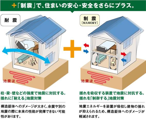 揺れに「耐える」地震対策 + 揺れを「制御する」地震対策